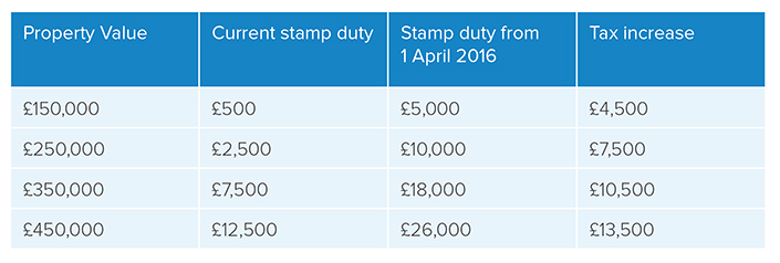 new-stamp-duty-table